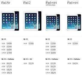 Apple аносировала цены на новые iPad и iPad mini