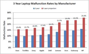 Рейтинг надежности ноутбуков от SquareTrade